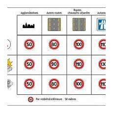 limitation vitesse conducteur limitation de vitesse pour un conducteur moto