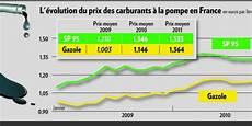 prix du sans plomb 95 nouveau record pour le litre de sans plomb