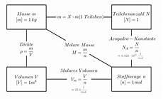 file zusammenhang zwischen masse stoffmenge volumen und