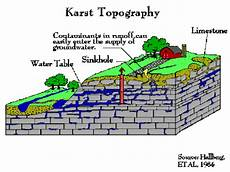 what are the features of karst topography quora