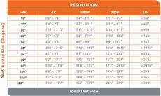 Led Tv Distance Chart Screen Size Tv Viewing Distance Purchasing Power