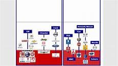 Marken Monopoly In Der Autobranche Wer Kauft Hier