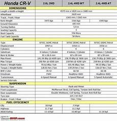 Honda Cr V Specifications honda cr v technical specifications feature list