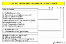 generic dtc trouble codes list obd2 obdii car fault questions ask a mechanic how to fix p1167 in a 2001 honda accord with a f23a4 engine