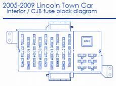 Lincoln Town Car 2008 Interior Fuse Box/Block Circuit