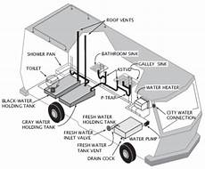 how a rv water system diagram rv water system diagram rv water systems