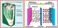 Chemie Am Auto Elektrische Energiespeicher