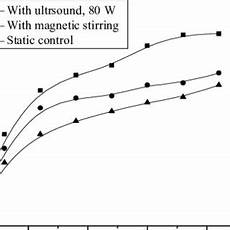 metal ladari ultrasonic and conventional dyeing rates of modified