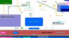 linux kernel framebuffer egl api wiki