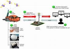 e call sharetechnote