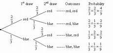 probability worksheets tree diagrams 5747 tree diagram unmasa dalha