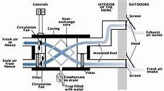 energy efficiency series how a heat recovery ventilator works drummond house plans blog