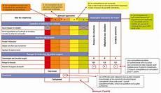 Permis Moto A2 Formation Et Examen Codes Rousseau