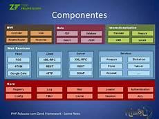 php robusto com zend framework