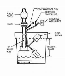 sump and sewage pump float settings
