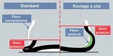 pneu runflat c est quoi le pneu 224 roulage 224 plat outils autobiz dictionnaire