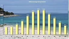 silba croatia silba climate