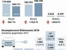 Pkw Neuzulassungen Gingen 2018 Um 3 5 Prozent Zur 252 Ck