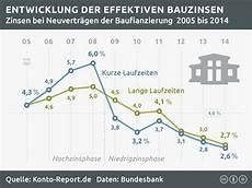 aktuelle bauzinsen tabelle zinsen und inflation zinsentwicklung bis 10 2018