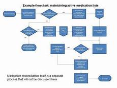 hospital workflow diagram 12 best hmis use cases images on pinterest workflow diagram home design and home designing