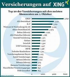 Zahlen Malvorlagen Xing Versicherungen Auf Xing Aktuelle Zahlen Vom 1 Oktober