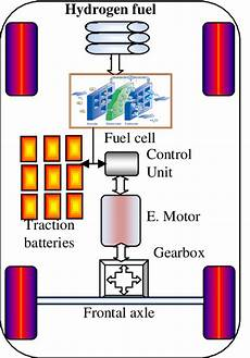 hydrogen car engine diagram schematic diagram of fcv as shown in figure 2 the fuel cell vehicle scientific