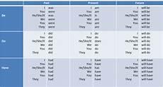 auxiliary verbs verb forms verb main verbs