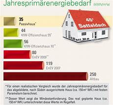 kfw effizienzhaus 70 besser bauen mit kfw effizienzhaus chg country homes gmbh