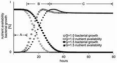 average bacterial growth rate and nutrient availability at different download scientific