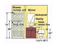 dimension baie vitrée standard typical standard dimensions for bathroom fixtures bathroom remodel best bathroom designs