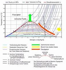 T S Diagramm