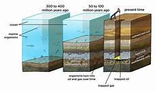 natural gas formation illustration used in siyavula gr 7