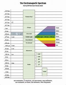 colors spectrum for worksheet 17 best images about electromagnetic spectrum on