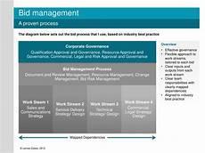 bid manager bid management process