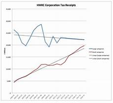 have corporation tax receipts really risen