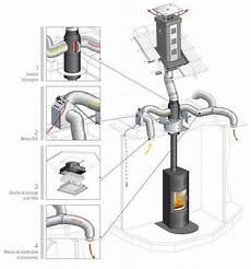 recuperateur de chaleur poele a granule 73310 le syst 232 me de distribution d air chaud confort permet d optimiser le rendement de votre