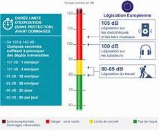 niveau sonore db bruit traumatique danger des sons intenses protection