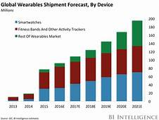 Dont Dismiss Wearables Shipments Predicted To Rise 70