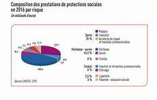 aide de l état aides sociales en 759 milliards d euros en 2016