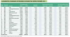 classement assurance vie 2016 top 20 assurance de personnes merci l assurance
