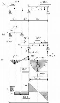 Contoh Soal Balok Gerber Mekanika Teknik Mekanika Teknik