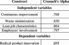 cronbachs alpha berechnen excel 1 the results of reliability test cronbach s alpha