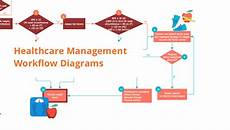 hospital workflow diagram healthcare management workflow diagrams uml class diagram exle medical shop how to