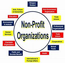 what is a nonprofit organization definition and meaning market business news