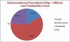 Wieviel Kalorien Hat Eine Pizza - gesunde ern 228 hrung lebensmittel page 591