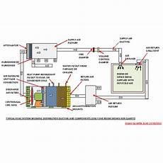 Hvac Upgrades To Improve Efficiency