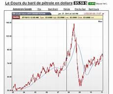 cours du baril evolution du co 251 t de la construction des index du