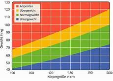 bmi rechner mass index berechnen und verstehen