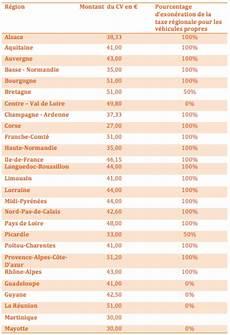 exonération carte grise carte grise la mise 224 jour de la taxe du cheval fiscal