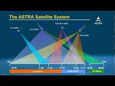The Frequency Range Of The Astra Satellite System